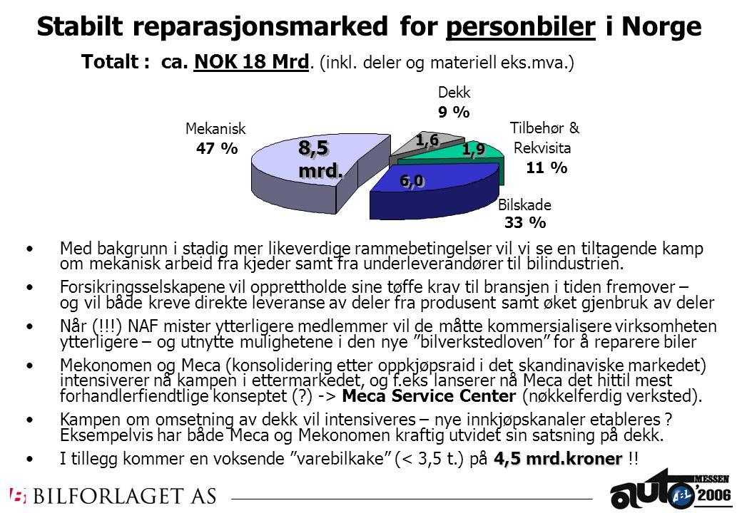 Stabilt reparasjonsmarked for personbiler i Norge Mekanisk 47 % Bilskade 33 % Dekk 9 % Tilbehør & Rekvisita 11 % 8,5 mrd.