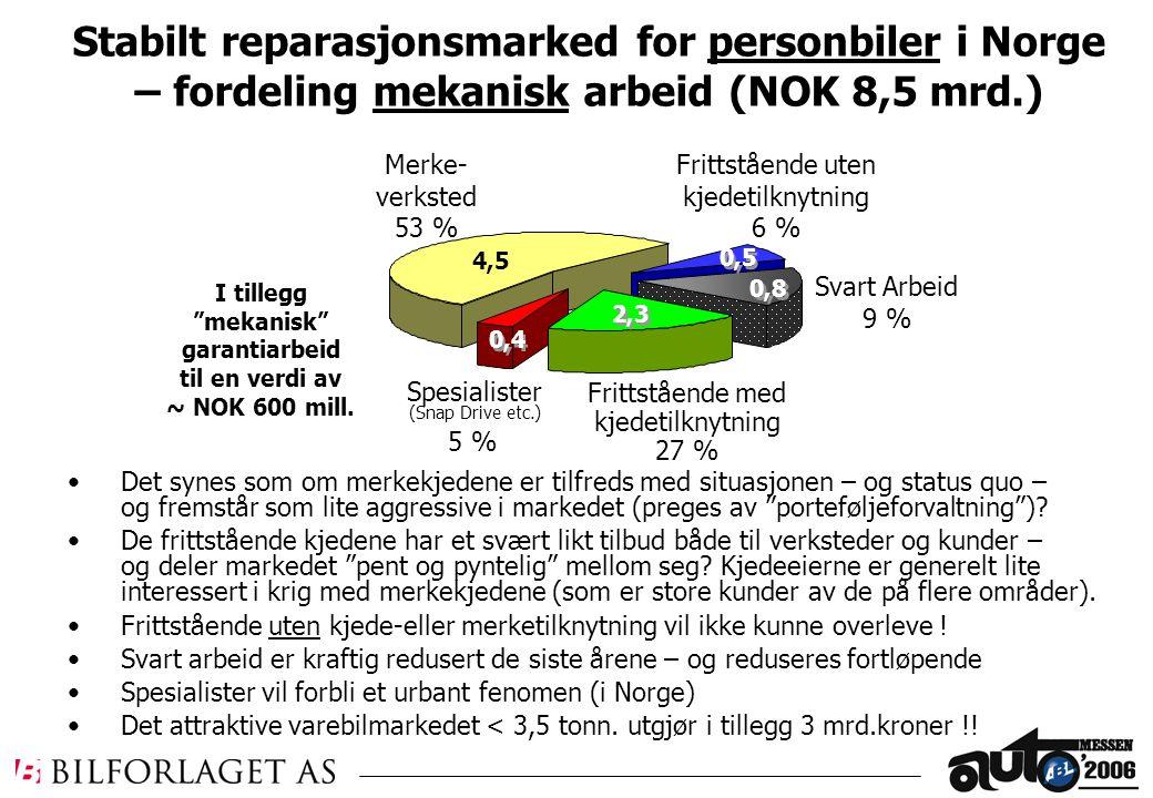 7,0 Mrd Spesialister (Snap Drive etc.) 5 % 4,5 2,3 Stabilt reparasjonsmarked for personbiler i Norge – fordeling mekanisk arbeid (NOK 8,5 mrd.) Merke- verksted 53 % Frittstående med kjedetilknytning 27 % Frittstående uten kjedetilknytning 6 % Svart Arbeid 9 % 0,8 Det synes som om merkekjedene er tilfreds med situasjonen – og status quo – og fremstår som lite aggressive i markedet (preges av porteføljeforvaltning ).