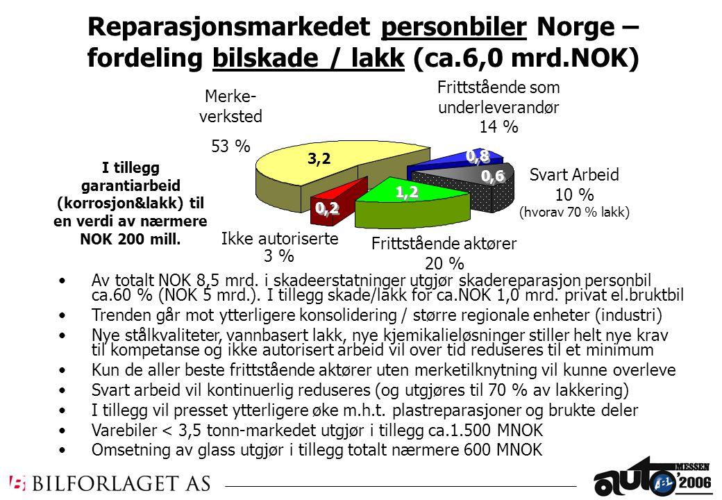 7,0 Mrd Ikke autoriserte 3 % 3,2 1,2 Reparasjonsmarkedet personbiler Norge – fordeling bilskade / lakk (ca.6,0 mrd.NOK) Merke- verksted 53 % Frittstående aktører 20 % Frittstående som underleverandør 14 % Svart Arbeid 10 % (hvorav 70 % lakk) 0,6 Av totalt NOK 8,5 mrd.