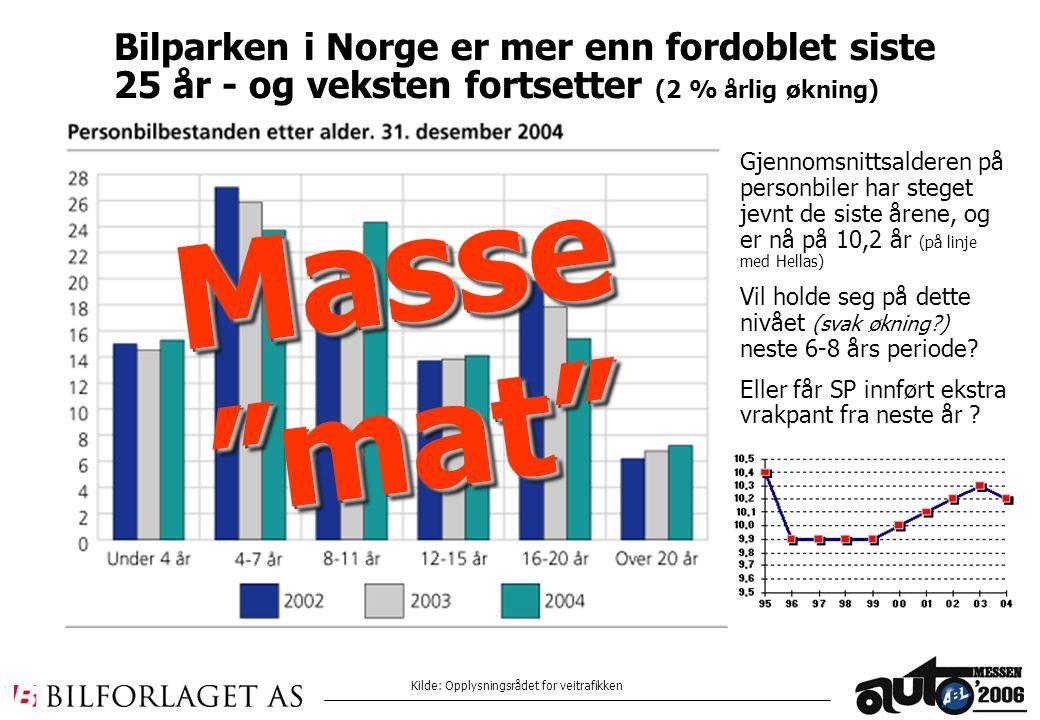 Bilparken i Norge er mer enn fordoblet siste 25 år - og veksten fortsetter (2 % årlig økning) Gjennomsnittsalderen på personbiler har steget jevnt de siste årene, og er nå på 10,2 år (på linje med Hellas) Vil holde seg på dette nivået (svak økning?) neste 6-8 års periode.