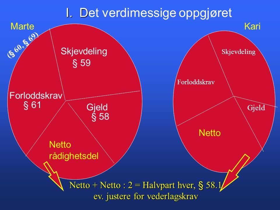 Skjevdeling Forloddskrav Gjeld § 59 § 61 § 58 Netto rådighetsdel Netto MarteKari Netto + Netto : 2 = Halvpart hver, § 58.1 ev.