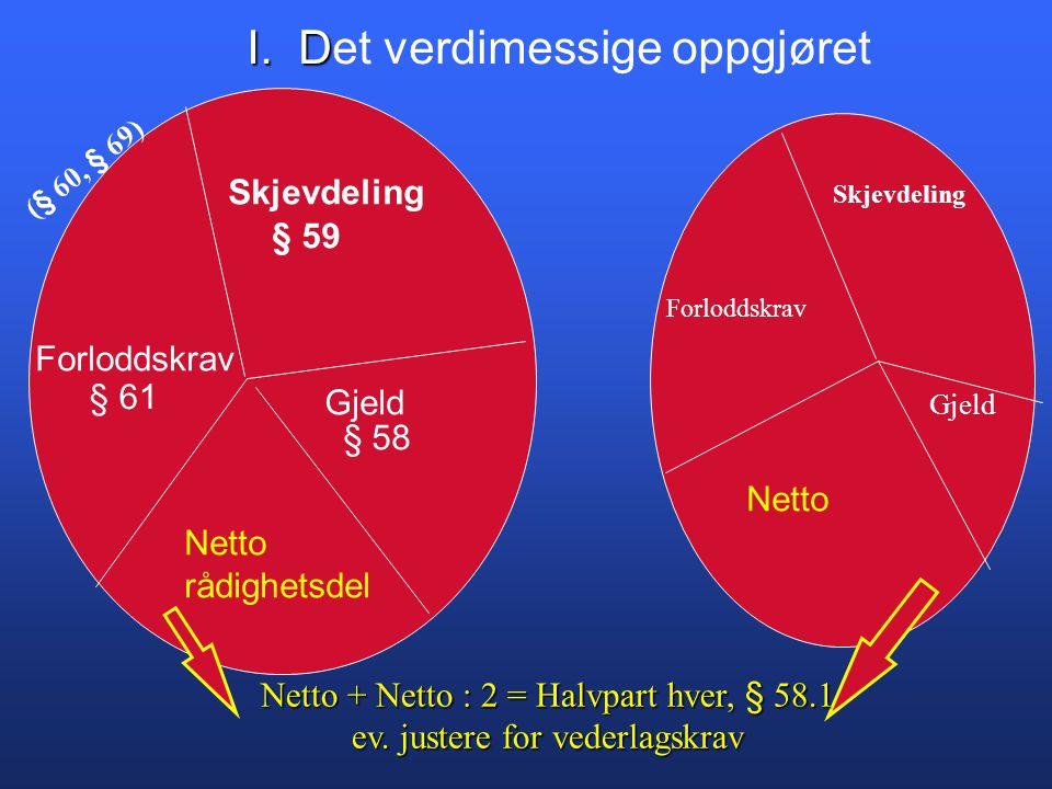 Skjevdeling Forloddskrav Gjeld § 59 § 61 § 58 Netto rådighetsdel Netto Netto + Netto : 2 = Halvpart hver, § 58.1 ev.