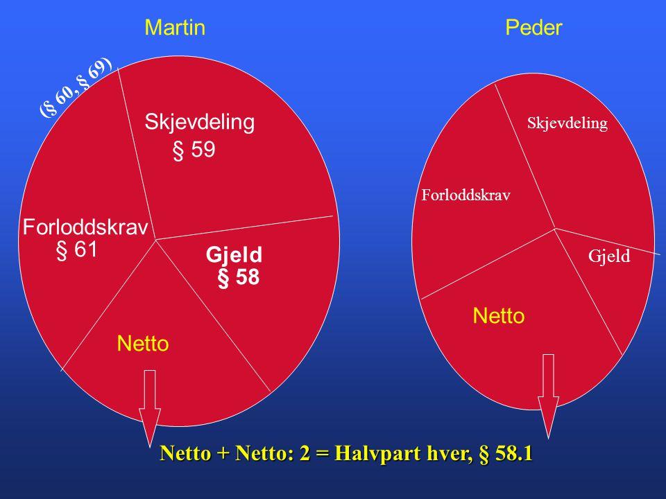 Skjevdeling Forloddskrav Gjeld § 59 § 61 § 58 Netto MartinPeder Netto + Netto: 2 = Halvpart hver, § 58.1 Skjevdeling Forloddskrav Gjeld (§ 60, § 69)