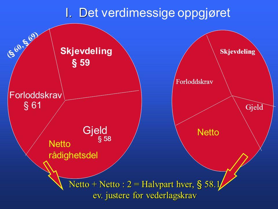 Skjevdeling Forloddskrav Gjeld § 59 § 61 Netto rådighetsdel Netto Netto + Netto : 2 = Halvpart hver, § 58.1 ev.