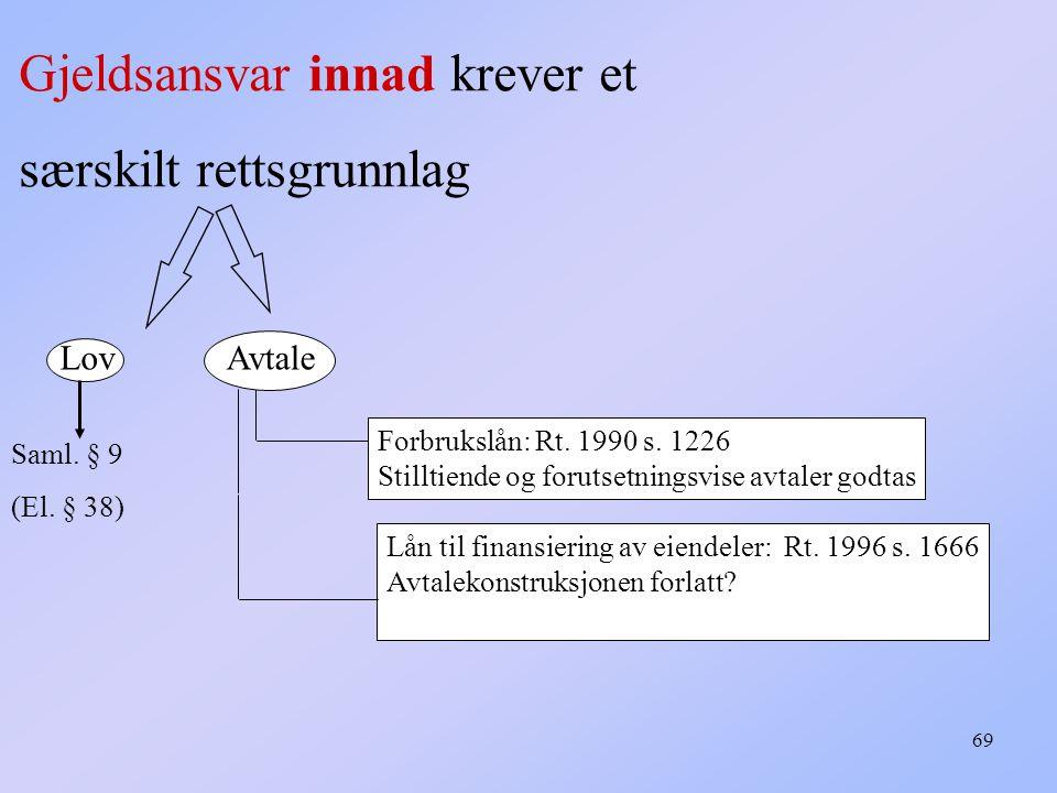69 Gjeldsansvar innad krever et særskilt rettsgrunnlag Saml.