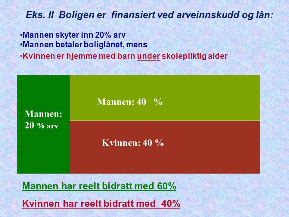 Eks. II Boligen er finansiert ved arveinnskudd og lån: Mannen skyter inn 20% arv Mannen betaler boliglånet, mens Kvinnen er hjemme med barn under skol