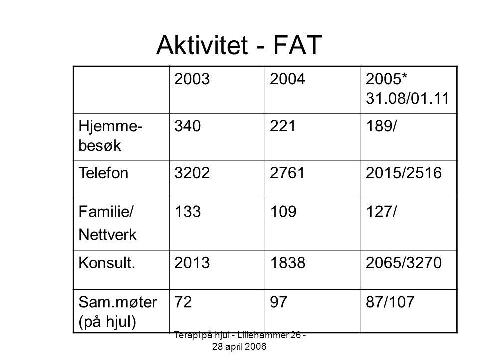 Terapi på hjul - Lillehammer 26 - 28 april 2006 Krisesenger i FAT ÅrAntall personer Ligge- døgn Beleggs- prosent Forklaring 200310971397.67 2 senger i annen sengepost 200411870696.45 2 senger i annen sengepost 2005 1.1-31.7* 99538 5 senger fra 01.04.05.
