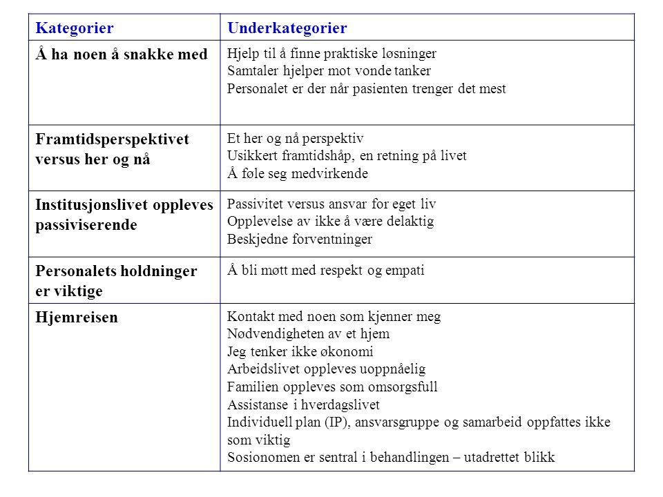 KategorierUnderkategorier Å ha noen å snakke med Hjelp til å finne praktiske løsninger Samtaler hjelper mot vonde tanker Personalet er der når pasient
