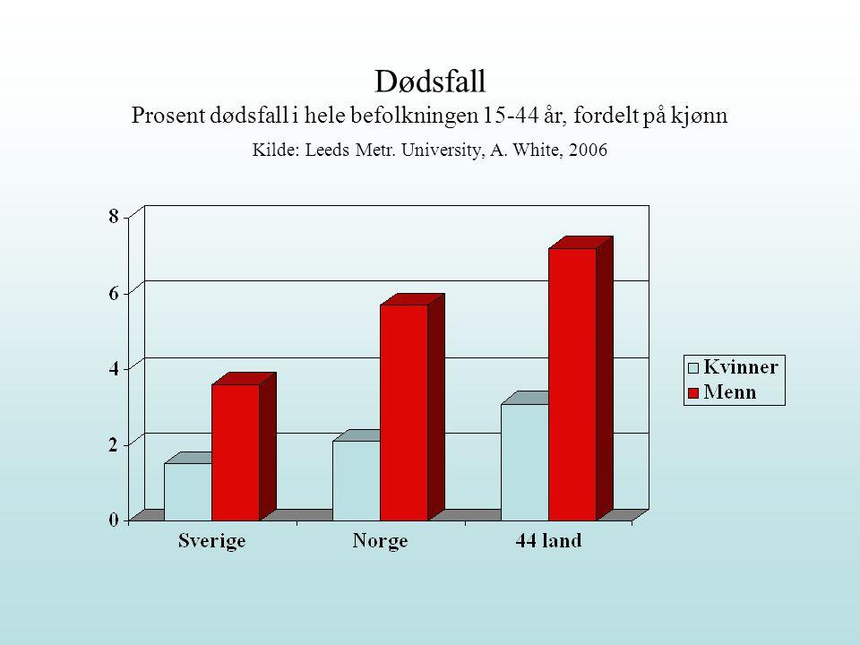 Dødsfall Prosent dødsfall i hele befolkningen 15-44 år, fordelt på kjønn Kilde: Leeds Metr. University, A. White, 2006