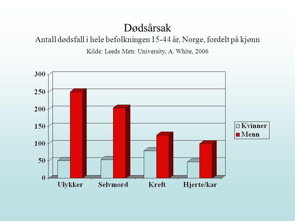 Dødsårsak Antall dødsfall i hele befolkningen 15-44 år, Norge, fordelt på kjønn Kilde: Leeds Metr. University, A. White, 2006