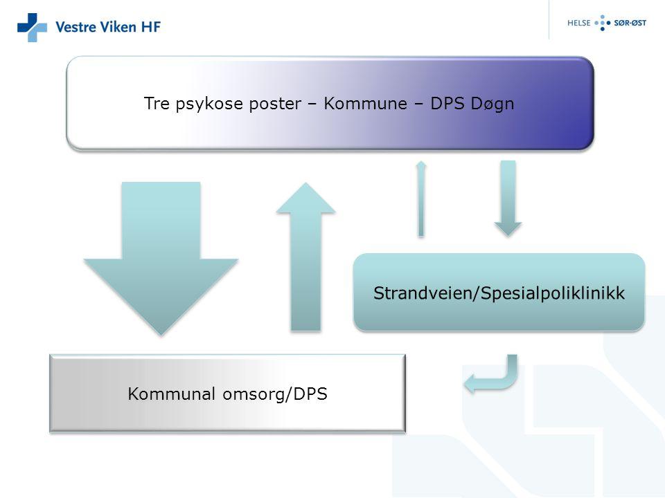Tre psykose poster – Kommune – DPS Døgn Kommunal omsorg/DPS