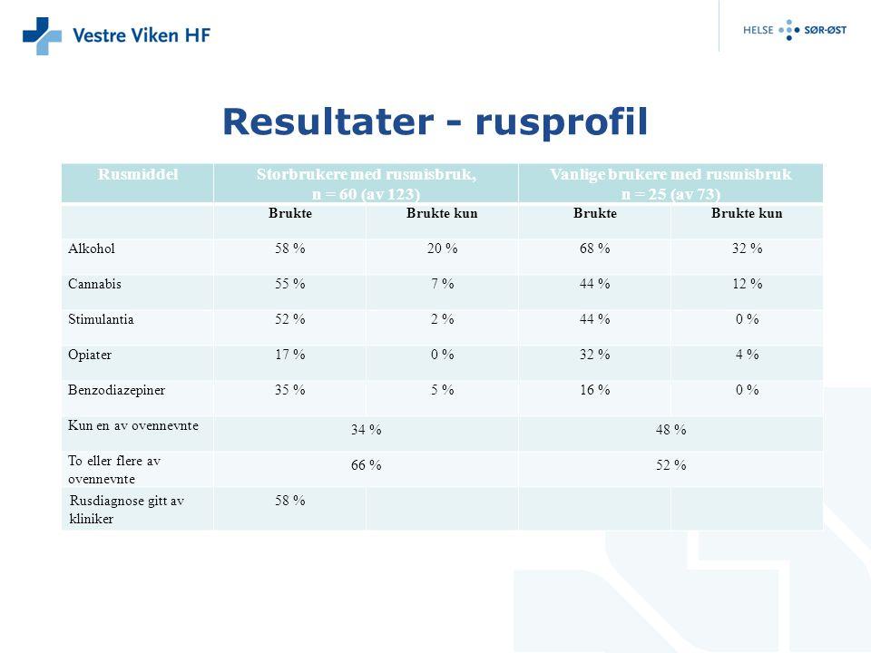 Resultater - rusprofil RusmiddelStorbrukere med rusmisbruk, n = 60 (av 123) Vanlige brukere med rusmisbruk n = 25 (av 73) BrukteBrukte kunBrukteBrukte