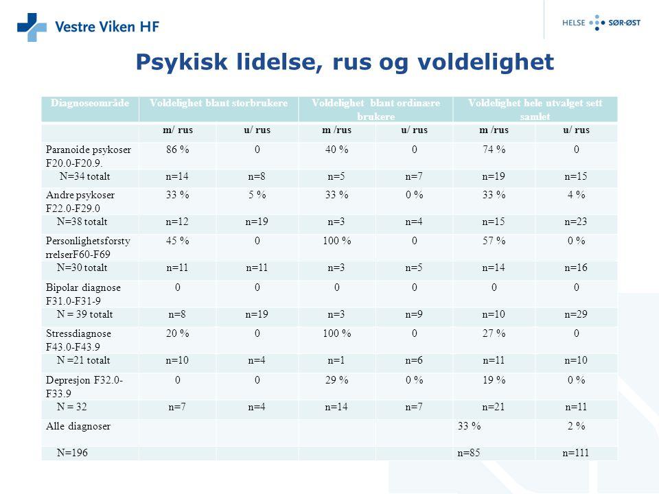 Resultater: antall rusmidler versus voldelighet blant storbrukerne