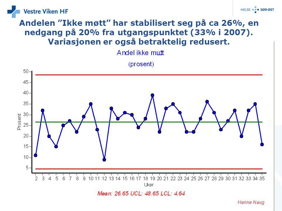"""Andelen """"Ikke møtt"""" har stabilisert seg på ca 26%, en nedgang på 20% fra utgangspunktet (33% i 2007). Variasjonen er også betraktelig redusert."""