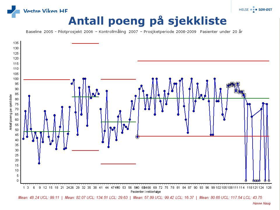 Antall poeng på sjekkliste Baseline 2005 - Pilotprosjekt 2006 – Kontrollmåling 2007 – Prosjketperiode 2008-2009 Pasienter under 20 år