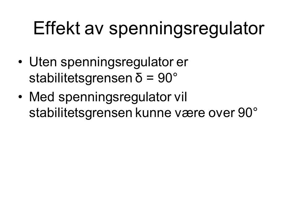 Effekt av spenningsregulator Uten spenningsregulator er stabilitetsgrensen δ = 90° Med spenningsregulator vil stabilitetsgrensen kunne være over 90°