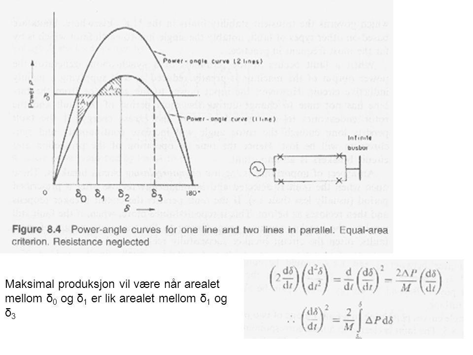 Maksimal produksjon vil være når arealet mellom δ 0 og δ 1 er lik arealet mellom δ 1 og δ 3
