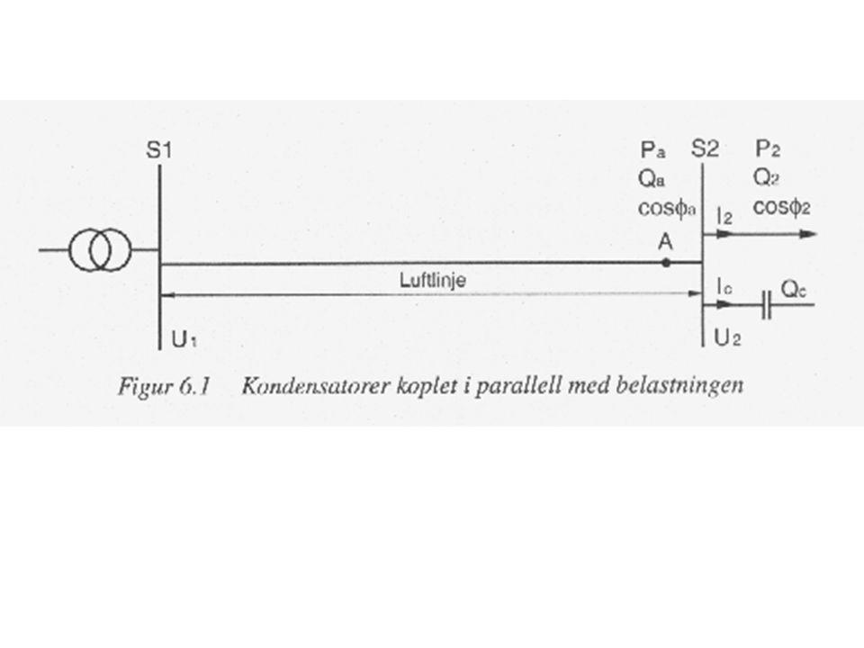Oppbygging og kobling av kondensatorbatteri En kondensator er plassert i en stålboks Vanligvis trekantkoblet på lavspentanlegg Stjernekoblet i høgspenningsanlegg Ved stjernekobling kreves 3 ganger så stor kapasitans for å få samme kompensering Mange kondensatorenheter settes sammen for å oppnå ønsket ytelse Anlegget kan reguleres automatisk for innkobling og utkobling av enheter