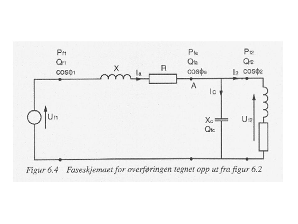 Resonans Det kan ved utkobling av linjens belastning oppstå resonans mellom linjens reaktans og den parallellkoblede kondensatoren Dette kan gi utillatelig høye spenninger over kondensatoren eller gjenværende små belastninger Resonansfrekvensen mellom nettet og kondensatorbatteriet kan regnes ut som: f r = f kv.rot ( S k / Q c )