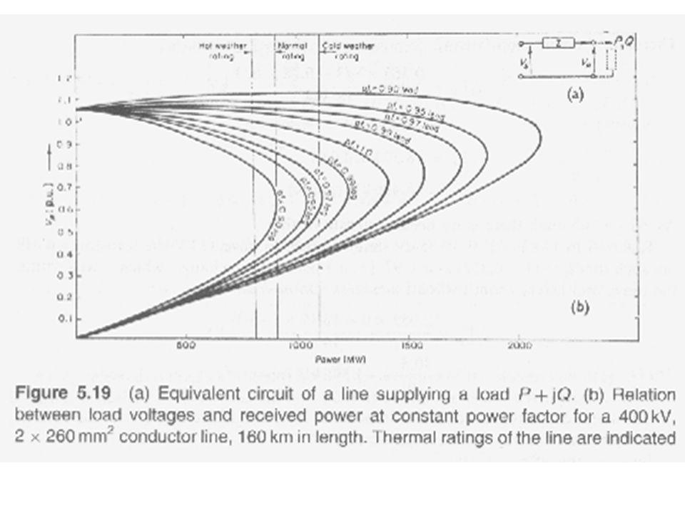 Tolkning Kurvene i P/V diagrammet viser spenningen over lasten som funksjon av overført aktiv ved ulike effektfaktorer Belastningen er en variabel impedans Linjereaktansen er konstant Grensen for spenningskollaps er lavere ved lave effektfaktorer på lasten I tillegg til dette vil en stiv last gjøre forholdene værre sammenlignet med en last som avtar med spenningen