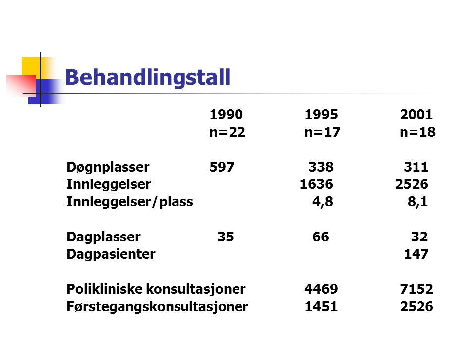 Organisering og bemanning 199019952001 n=22 n=17 n=18 Egen avd/seksjon 6 9 12 Differensierte poster 6 8 Off poliklinikk 0 7 14 Poliklinisk virksomhet12 15 18 Hjemmebesøksteam10 12 18 Overleger (1/1)15 25 39 Ass.leger (1/1) 10 8 22 Psykologer (1/1)10 20 31