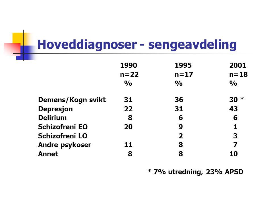 Liggetid i sykehus 199019952001 n=22n=17n=18 % % % 3 < måneder 38 80 80 3 - 12 måneder 12 17 18 > 12 måneder 50 3 2 Gjennomsnitt 70 døgn44 døgn