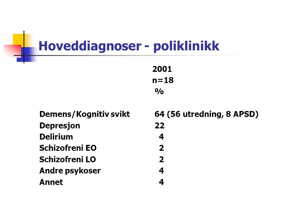 Hoveddiagnoser - sengeavdeling 199019952001 n=22n=17n=18 %% Demens/Kogn svikt 313630 * Depresjon 223143 Delirium 8 6 6 Schizofreni EO 20 9 1 Schizofre