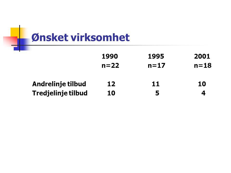 """Planer for alderpsykiatrisk drift 19952001 n=17n=18 Tilby demensutredning1618 Tilby langtidsopph. for APSD1211 Tilby langtidsopph. for """"kronikere"""" 3 2"""