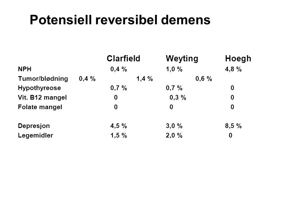 Potensiell reversibel demens ClarfieldWeytingHoegh NPH 0,4 % 1,0 % 4,8 % Tumor/blødning 0,4 % 1,4 % 0,6 % Hypothyreose 0,7 % 0,7 % 0 Vit. B12 mangel 0