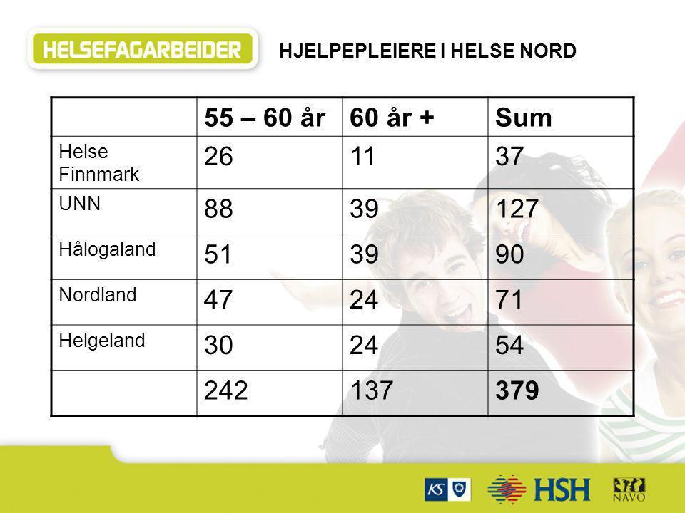 55 – 60 år60 år +Sum Helse Finnmark 261137 UNN 8839127 Hålogaland 513990 Nordland 472471 Helgeland 302454 242137379 HJELPEPLEIERE I HELSE NORD