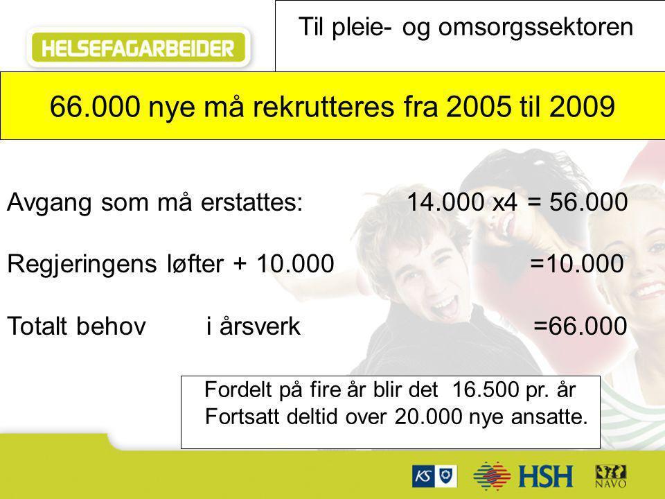 Samarbeidspartnere: Avgang som må erstattes: 14.000 x4 = 56.000 Regjeringens løfter + 10.000 =10.000 Totalt behov i årsverk =66.000 66.000 nye må rekr
