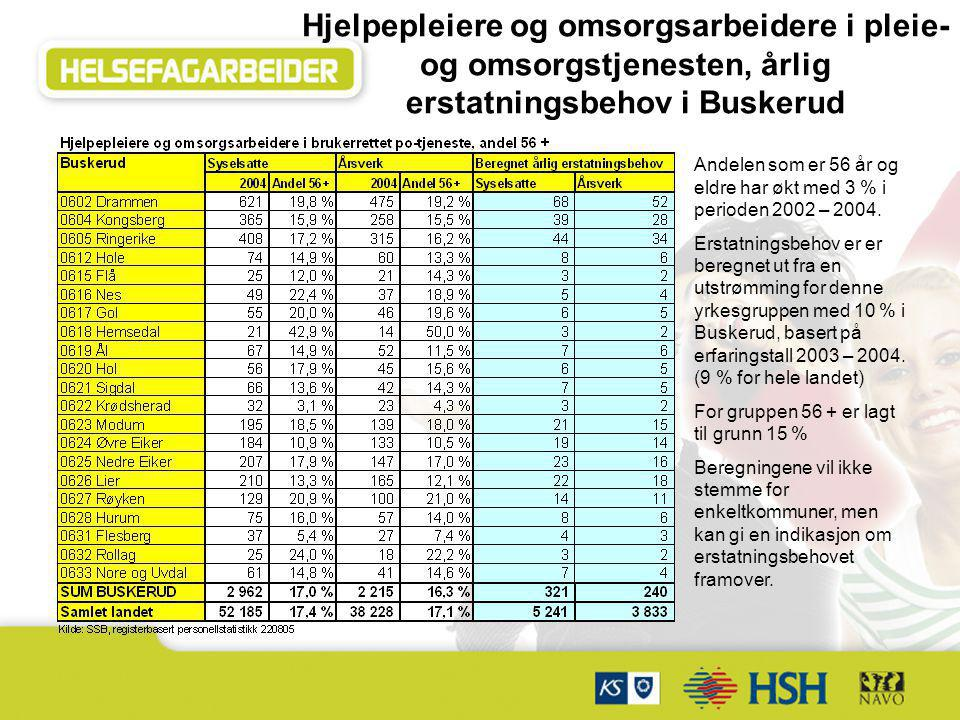 Hjelpepleiere og omsorgsarbeidere i pleie- og omsorgstjenesten, årlig erstatningsbehov i Buskerud Andelen som er 56 år og eldre har økt med 3 % i peri
