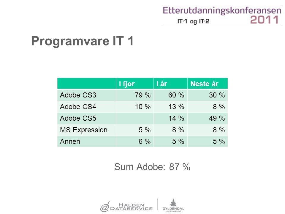 Programvare IT 1 Sum Adobe: 87 % I fjorI årNeste år Adobe CS379 %60 %30 % Adobe CS410 %13 %8 % Adobe CS514 %49 % MS Expression5 %8 % Annen6 %5 %