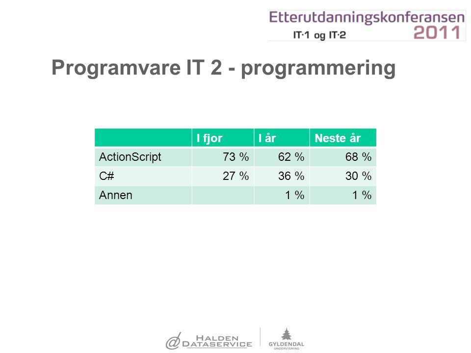 Programvare IT 2 - programmering I fjorI årNeste år ActionScript73 %62 %68 % C#27 %36 %30 % Annen1 %