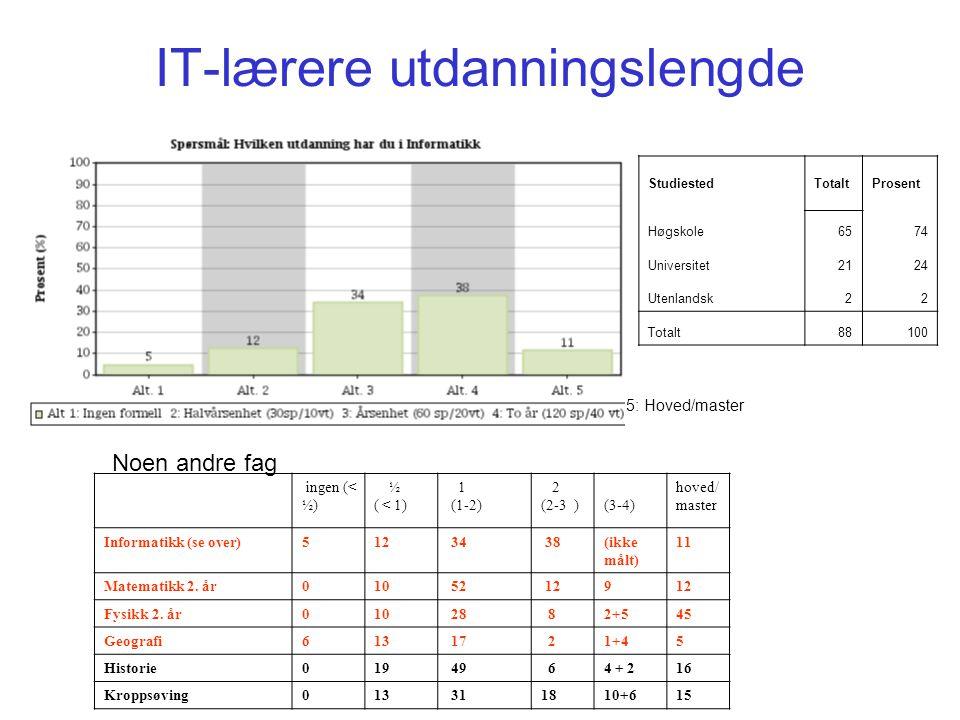IT-lærere utdanningslengde 5: Hoved/master ingen (< ½) ½ ( < 1) 1 (1-2) 2 (2-3 )(3-4) hoved/ master Informatikk (se over)512 34 38(ikke målt) 11 Matem