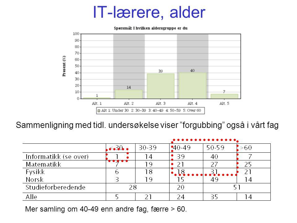 """IT-lærere, alder Sammenligning med tidl. undersøkelse viser """"forgubbing"""" også i vårt fag Mer samling om 40-49 enn andre fag, færre > 60."""