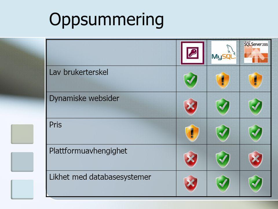Oppsummering Lav brukerterskel Dynamiske websider Pris Plattformuavhengighet Likhet med databasesystemer