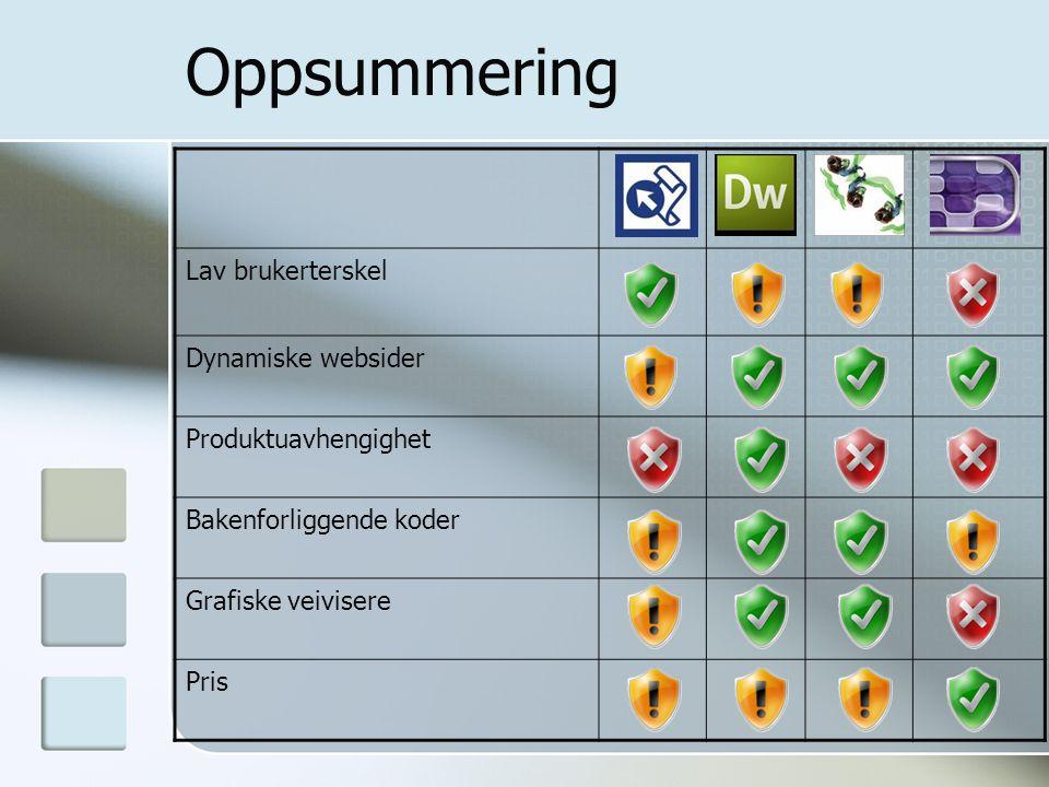 Oppsummering Lav brukerterskel Dynamiske websider Produktuavhengighet Bakenforliggende koder Grafiske veivisere Pris