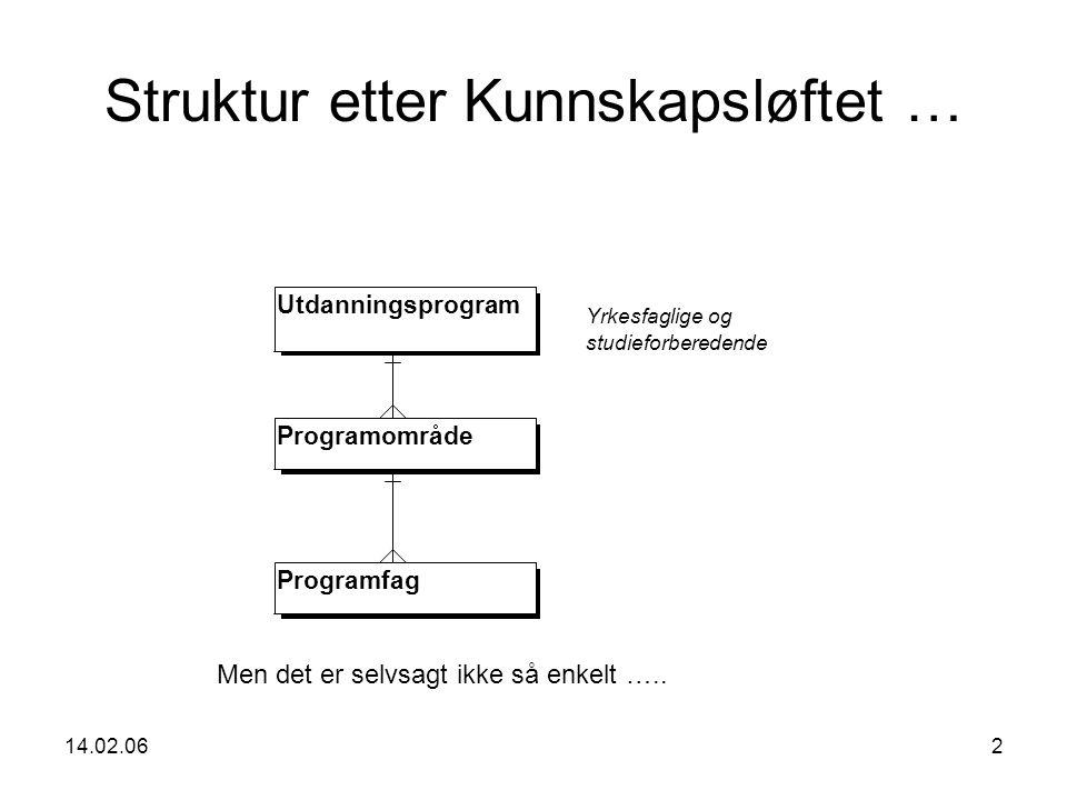 14.02.062 Struktur etter Kunnskapsløftet … Utdanningsprogram Programområde Programfag Yrkesfaglige og studieforberedende Men det er selvsagt ikke så enkelt …..