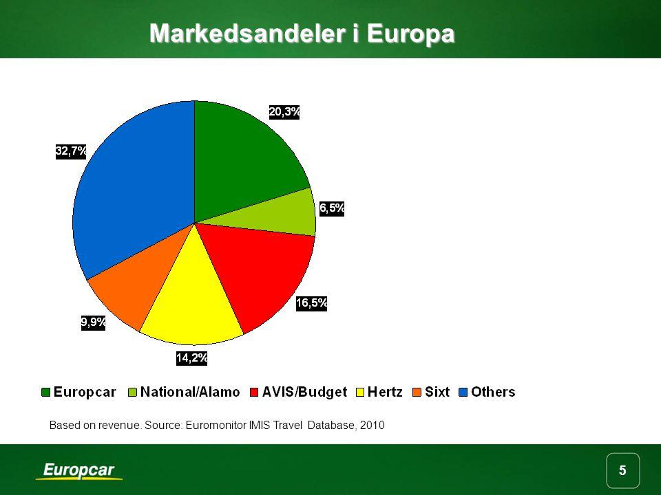 Markedsandeler i Europa Based on revenue. Source: Euromonitor IMIS Travel Database, 2010 5