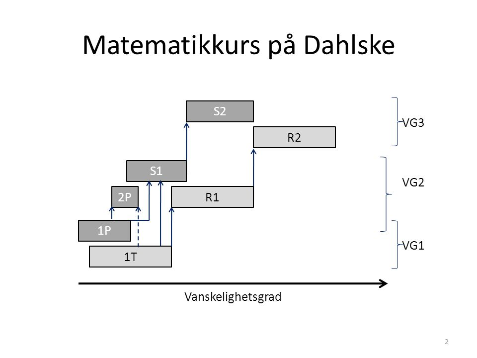 Matematikkurs på Dahlske S2 R2 Vanskelighetsgrad VG3 VG2 VG1 1T 1P 2PR1 S1 2
