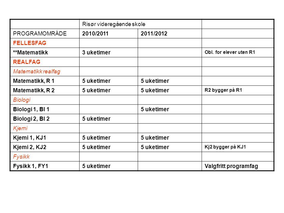Risør videregående skole PROGRAMOMRÅDE2010/20112011/2012 FELLESFAG **Matematikk3 uketimer Obl.