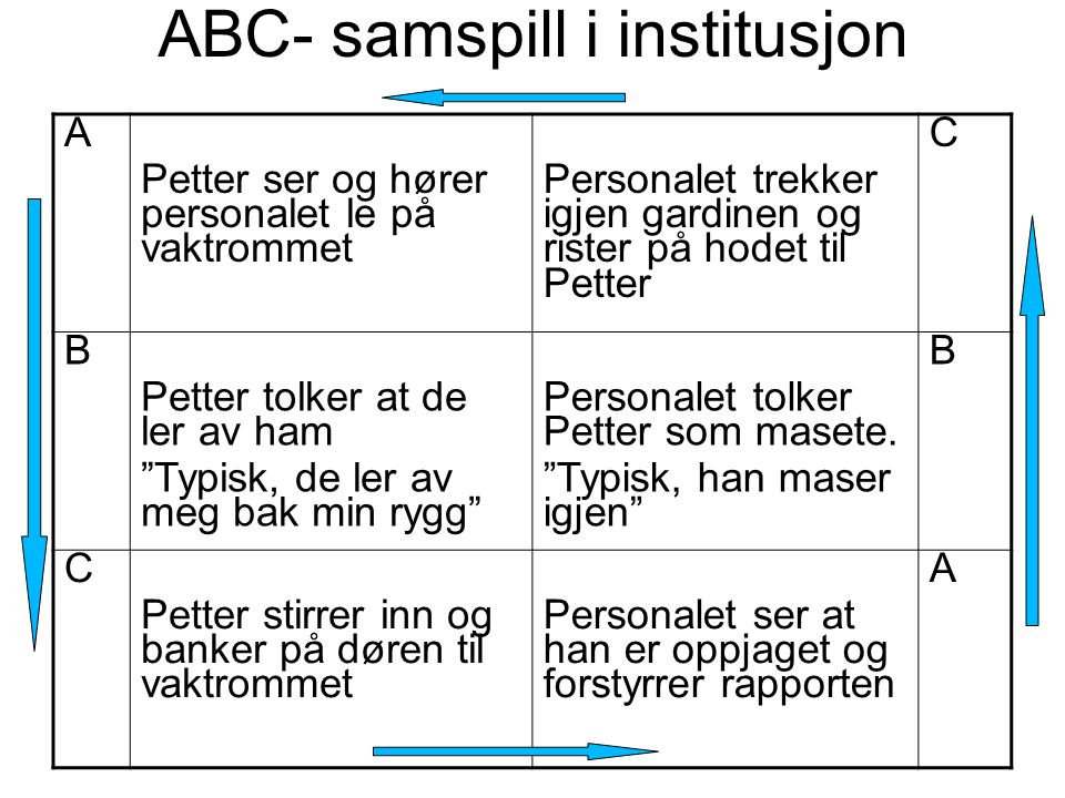 ABC- samspill i institusjon A Petter ser og hører personalet le på vaktrommet Personalet trekker igjen gardinen og rister på hodet til Petter C B Pett
