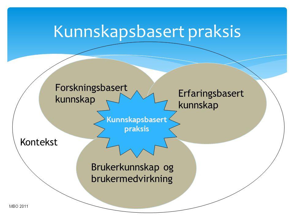 Kunnskapsbasert praksis Forskningsbasert kunnskap Erfaringsbasert kunnskap Brukerkunnskap og brukermedvirkning Kunnskapsbasert praksis Kontekst MBO 20