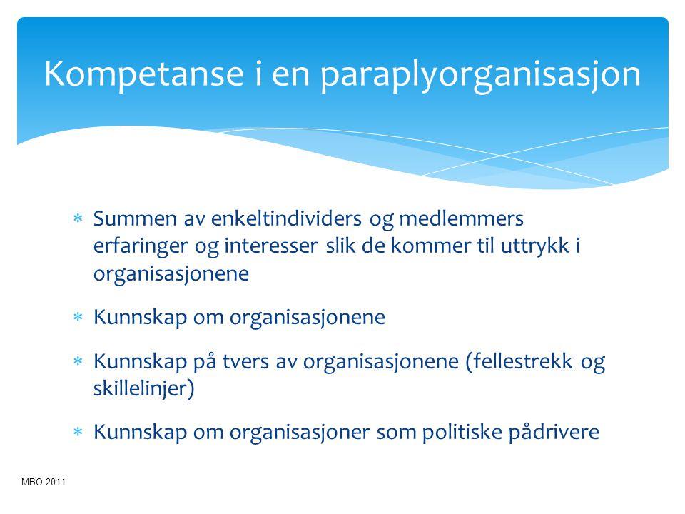 Kompetanse i en paraplyorganisasjon  Summen av enkeltindividers og medlemmers erfaringer og interesser slik de kommer til uttrykk i organisasjonene 