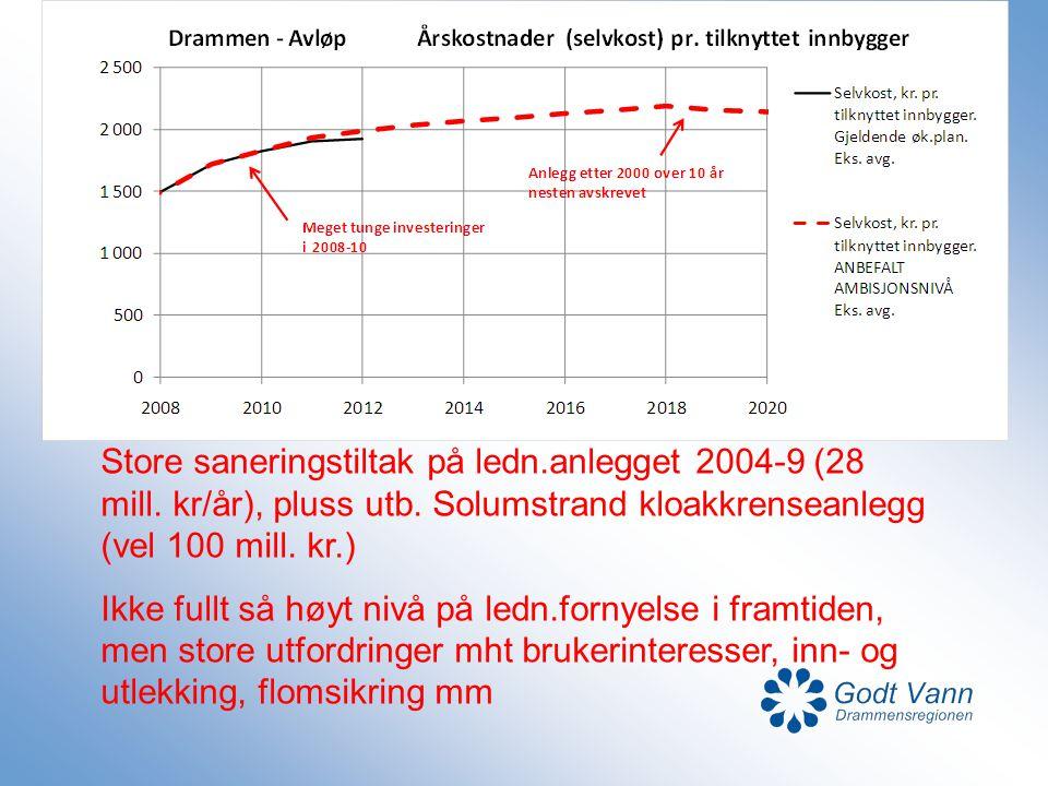 Store saneringstiltak på ledn.anlegget 2004-9 (28 mill. kr/år), pluss utb. Solumstrand kloakkrenseanlegg (vel 100 mill. kr.) Ikke fullt så høyt nivå p