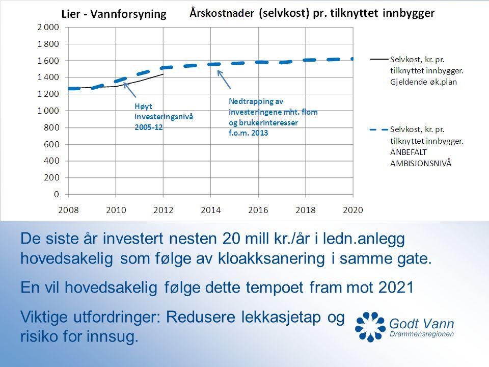 De siste år investert nesten 20 mill kr./år i ledn.anlegg hovedsakelig som følge av kloakksanering i samme gate. En vil hovedsakelig følge dette tempo
