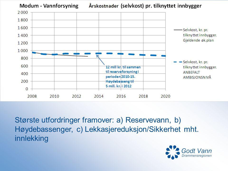 Største utfordringer framover: a) Reservevann, b) Høydebassenger, c) Lekkasjereduksjon/Sikkerhet mht. innlekking