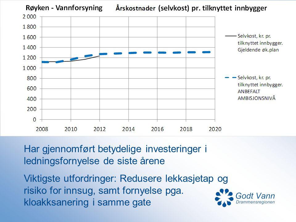 Har gjennomført betydelige investeringer i ledningsfornyelse de siste årene Viktigste utfordringer: Redusere lekkasjetap og risiko for innsug, samt fo
