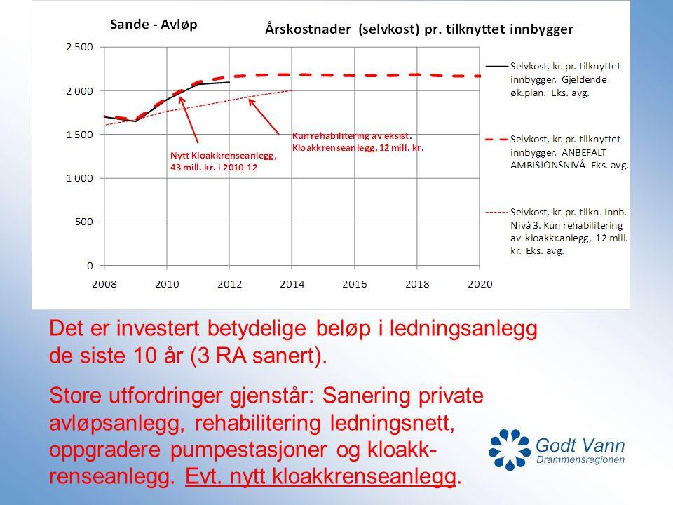 Det er investert betydelige beløp i ledningsanlegg de siste 10 år (3 RA sanert). Store utfordringer gjenstår: Sanering private avløpsanlegg, rehabilit